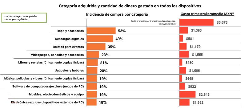 Encesta realizada por la AMIPCI. Ingrese para cada categoría el monto de dinero en pesos que gastó online en los primeros 3 meses del año 2015. (n=1,234)